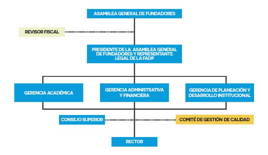 directivos-organigrama-v11-fadp